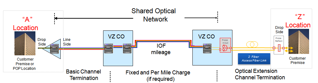 Verizon Partner Solutions | Optical Wave Service