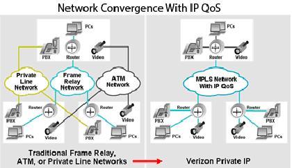 Verizon Partner Solutions | Private IP (PIP)